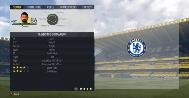 Diego Costa verbessert sich auch leicht um einen Zähler.