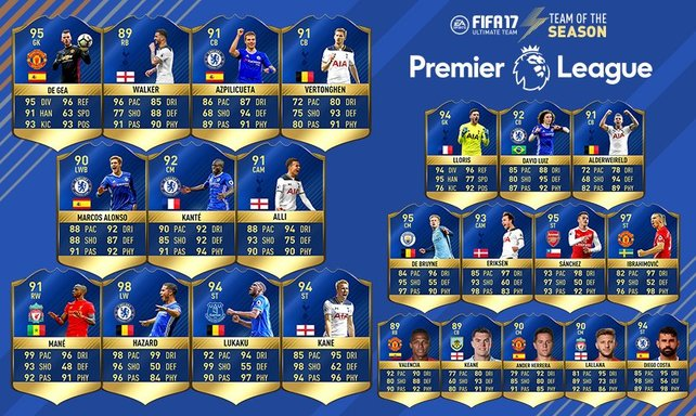 Das Team of the Year der englischen Premier League in FIFA 17.