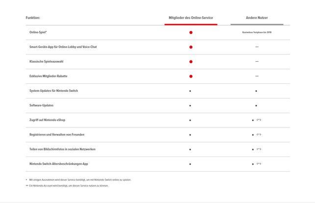 Die Online-Modelle im Vergleich: Links die kostenpflichtigen Dienste, rechts das kostenfreie Angebot.