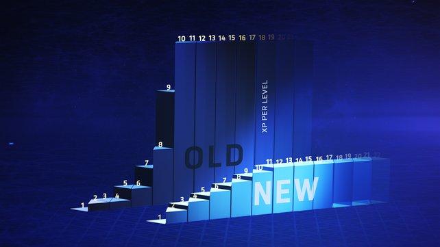 Diese Grafik zeigt deutlich, wie viel weniger Erfahrungspunkte ihr in Zukunft für ein Level-Up braucht.