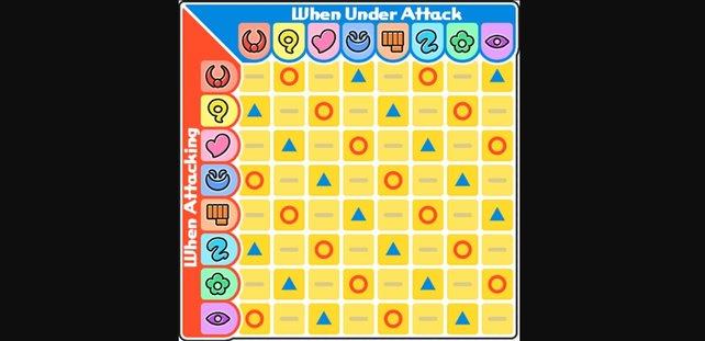 Der rote Kreis zeigt eine hohe Effektivität an. Das graue Minussymbol steht für normalen Schaden und das blaue Dreieck steht für Angriffe, die nicht sehr effektiv gegen den jeweiligen Stamm sind. (Quelle: http://de.yokai-watch.wikia.com)