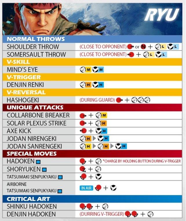 Move-Liste Ryu