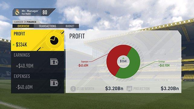 Behaltet den Profit im Auge, dieser bestimmt den Vereinswert!