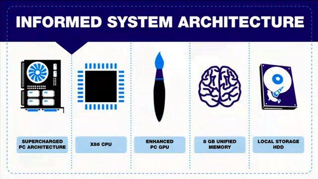 Die Systemarchitektur der PS4 (siehe Bild) ist weniger kompliziert als die der PS3.