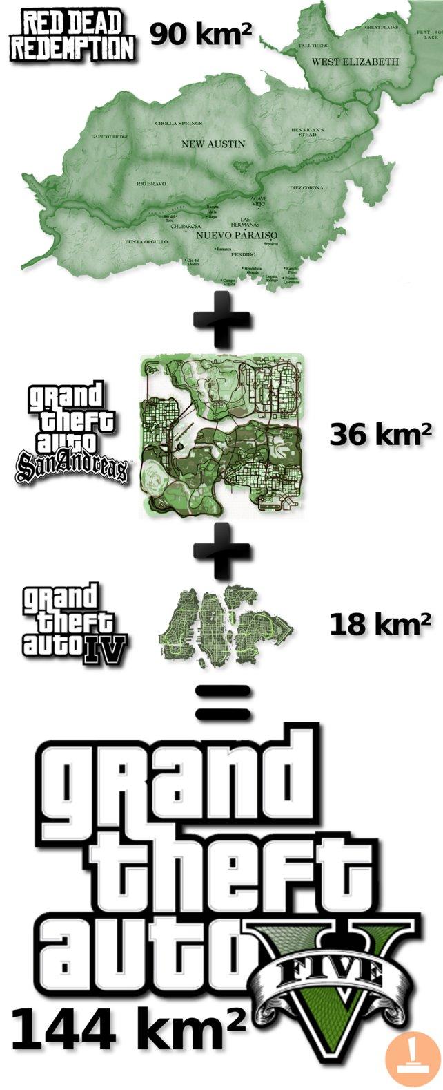 GTA 5 ist größer als GTA 4, San Andreas und Red Dead Redemption zusammen.