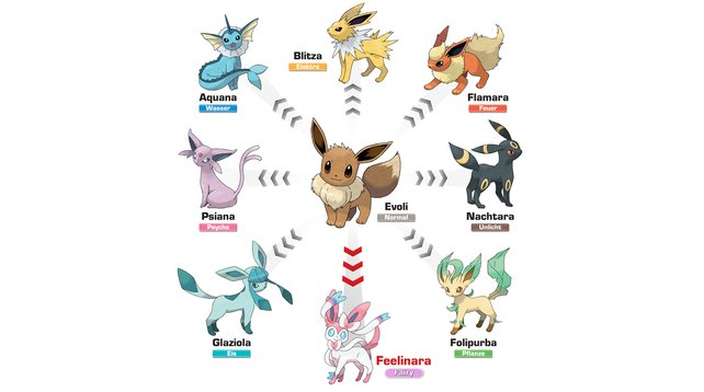 Evoli kann sich in acht Formen weiterentwickeln. Was für ein Multitalent!