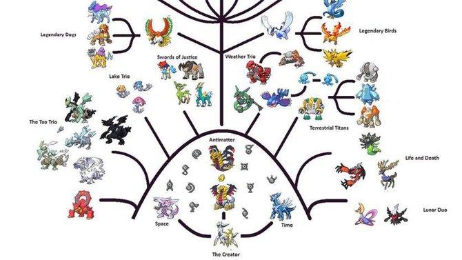 """Hier beginnt alles: Vom """"Creator"""" aus verzweigt sich der riesige Pokémon-Stammbaum."""