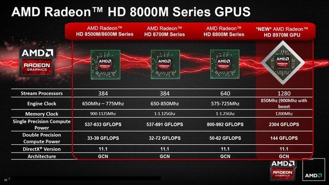 Die Tabelle zeigt die Ausstattung der 8000M-Serie im Vergleich.