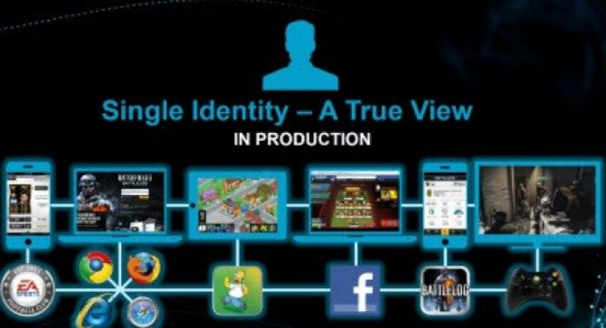 Single Identity ermöglicht die Kommunikation über verschiedene Plattformen.