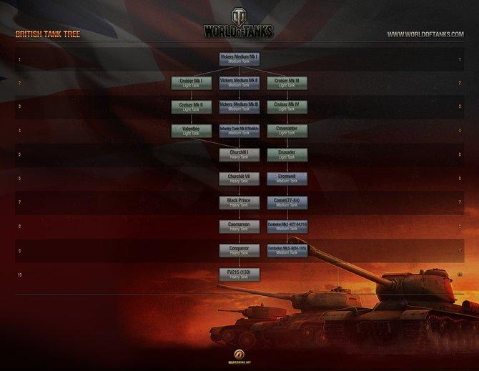 Wargaming.net beschehrt euch durch die britischen Panzer viele neue Einheiten. Hier der Technologiebaum.