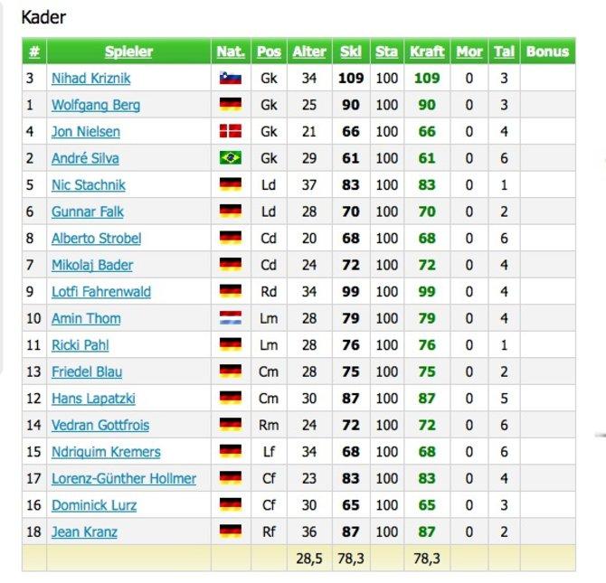 Hier steht unsere Edition der Deutschen Nationalmannschaft.