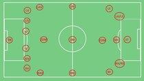 FIFA 17: Alle Positionen und ihre Abkürzungen erklärt