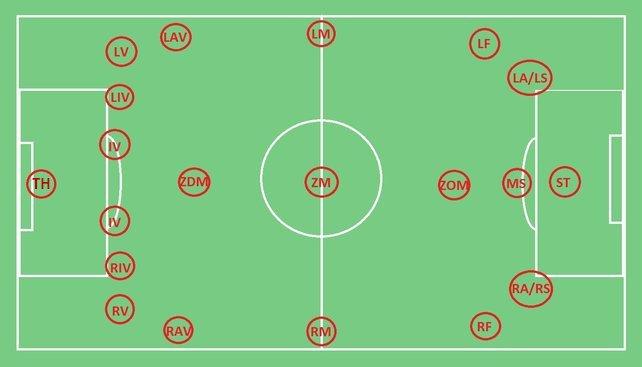 Das sind alle Positionen auf dem Feld von FIFA. So gibt es nie wieder Verwirrungen.