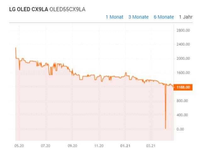 """Preisvergleichs-Grafik / Bildquelle: """"idealo.de"""""""
