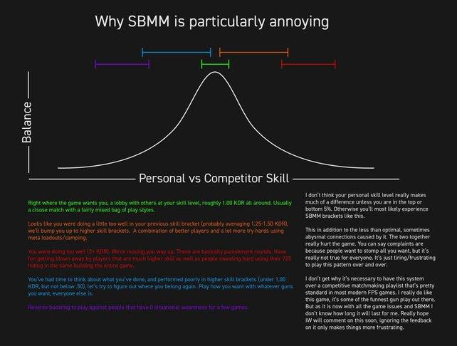 In seiner Grafik demonstriert der User mrfoster42 das größte Problem des Match-Making-Systems im neuen CoD-Teil. Quelle: reddit.
