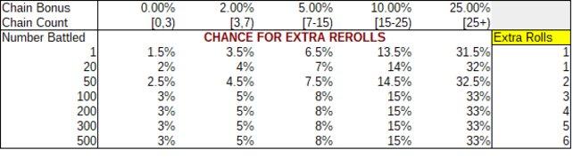 """Die Tabelle zeigt, wie Kettenbonus und Kampfanzahl die """"Extra Rolls"""" für ein Shiny beeinflussen. (Quelle:twitter.com/Kaphotics)"""