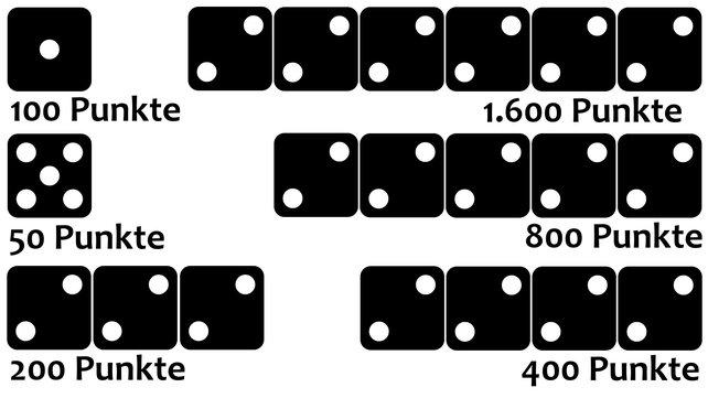Das Bild zeigt euch ein Beispiel für Kombinationen. Die folgende Liste erklärt euch den Rechenweg.