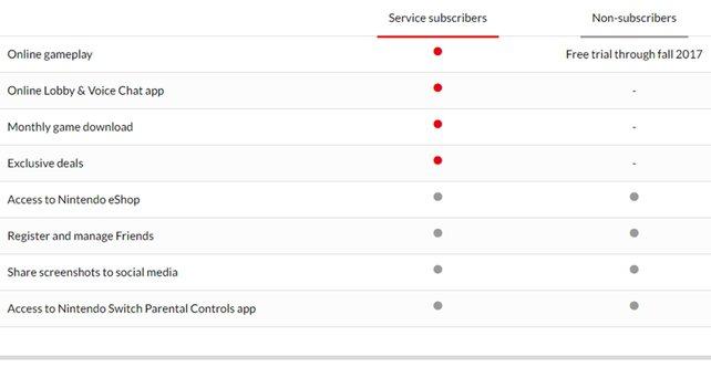 Hier im Vergleich: Auf der linken Seite das Angebot für Abonnenten, rechts die Möglichkeiten der Nicht-Abonnenten.