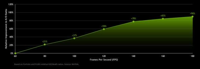 Die KDR verbessert sich angeblich um 90 Prozent, wenn die FPS von 60 auf 180 angehoben werden.