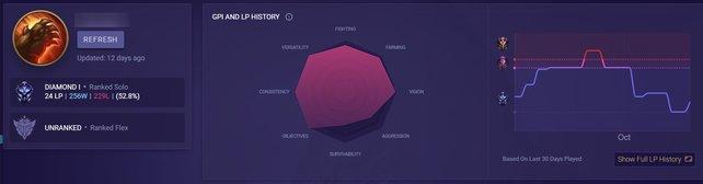 Mobalytics bietet hilfreiche Graphiken für jeden Beschwörer an