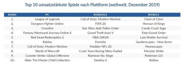 Auch eher unbekannte Spiele haben sich unter die Bestenliste geschlichen. (Bildquelle: Only4gamers.)