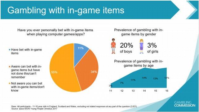 Über die Hälfte der britischen Jugendlichen wissen bereits, dass es Online-Glücksspiel mit Spielgegenständen gibt. Elf Prozent haben es sogar schon ausprobiert. Bildquelle: UK Gambling Commission
