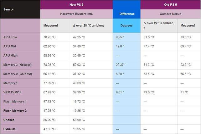 Diese Auflistung zeigt die genauen Temperaturunterschiede der beiden PS5-Modelle.