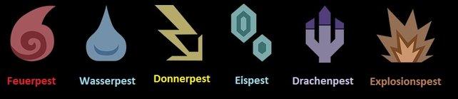Hier seht ihr die Symbole aller verschiedenen Pestarten, die neben eurem Namen erscheinen.