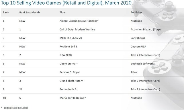 Quelle: NPD Group, Top 10 Selling Video Games (Retail and Digital), March 2020