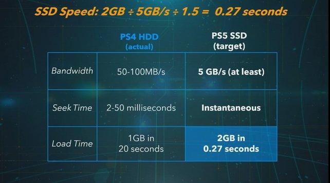 Ein Vergleich zwischen PS4 (klassische Festplatte) und PS5 (Sonys eigene SSD-Technologie).