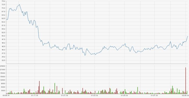 Der Börsenkurs der Activision-Blizzard-Aktie | Quelle: Finanzen.net