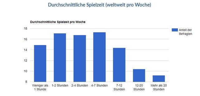 Die Deutschen belegen bei der durschnittlichen Spielzeit pro Woche einen besonderen Platz. (Bildquelle: Only4gamers.)