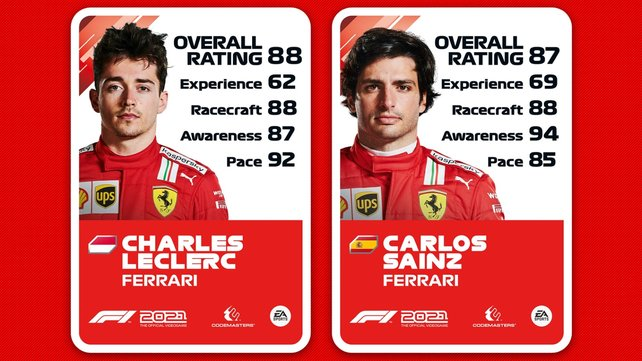 Ratings von Charles Leclerc und Carlos Sainz.