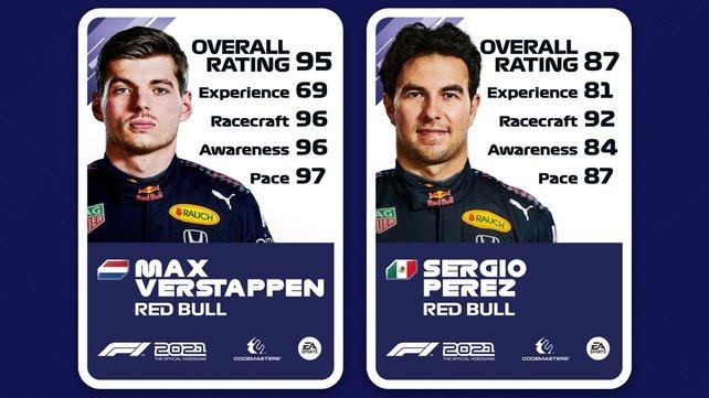 Ratings von Max Verstappen und Sergio Perez.