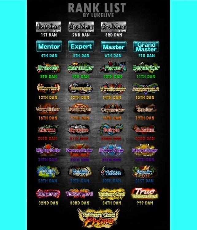 Das sind die Symbole aller Ränge in Tekken 7. (Bildquelle: http://imgur.com/DzJIhtM via LukeLive)