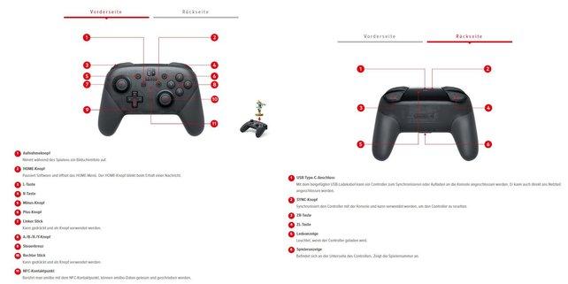 Der Pro-Controller für die Nintendo Switch wird auf nintendo.de (Quelle) detailliert erklärt.