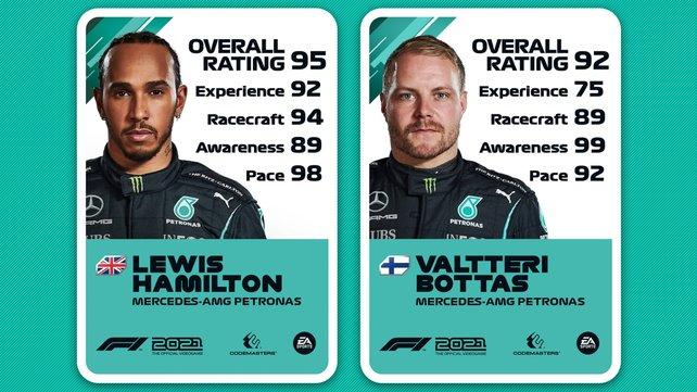 Ratings von Lewis Hamilton und Valtteri Bottas.