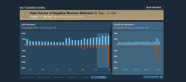 Das neue System von Steam macht auf die negativen Reszensionen bei Playerunknown's Battlegrounds aufmerksam.