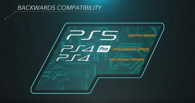 Ein Ausschnitt zum Thema Abwärtskompatibilität aus der Hardware-Präsentation zur PS5.