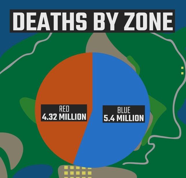 Unterschätzt die Zone nicht! Weder die blaue, noch die rote