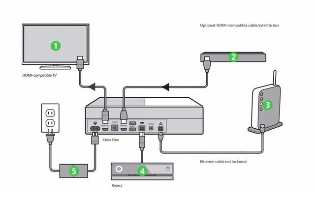 Auf dieser Grafik könnt ihr sehen, welche Anschlüsse die Xbox One hat und für welche Geräte ihr sie verwenden könnt.