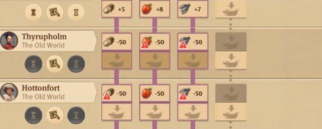 Die roten !-Symbole bedeuten, dass die entsprechenden Güter nicht zum Bedarf der KI-Mitspieler gehören.