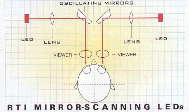 Der Spieler blickt auf eine eindimensionale Reihe aus LEDs. Durch 50-mal pro Sekunde rotierende Spiegel scheinen sie jedoch eine zweidimensionale Fläche zu bilden.