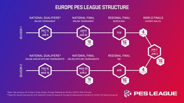 In diesem Modus wird die PES-League ausgetragen.