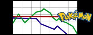 Specials: Kein Preisverfall: Pokémon lässt euer Konto weinen