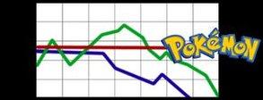 Kein Preisverfall: Pokémon lässt euer Konto weinen