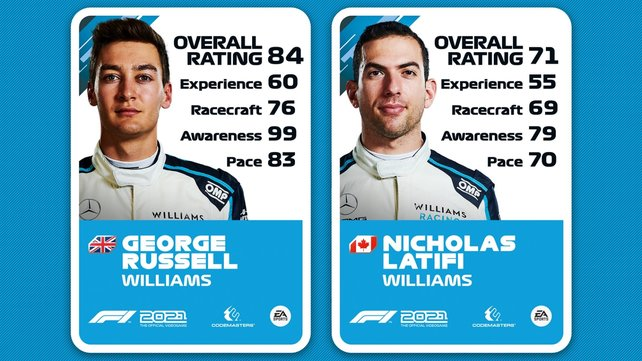 Ratings von George Russel und Nicholas Latifi.