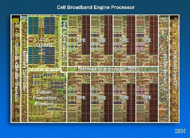 Der Cell-Prozessor der PS3 mit acht Unterprozessoren, wovon sie nur sieben nutzt.
