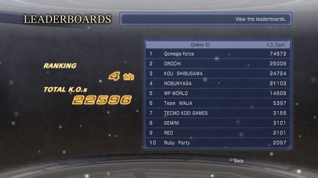 Hm, wie wollt ihr eine Rangliste anführen, wenn kaum Spieler online sind?
