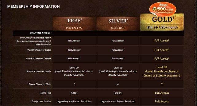 """In einigen """"Free 2 play""""- Spielen schaltet ihr mit einer Premium-Mitgliedschaft sämtliche Inhalte des Spiels frei."""